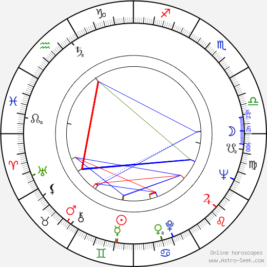 Lalo Schifrin astro natal birth chart, Lalo Schifrin horoscope, astrology
