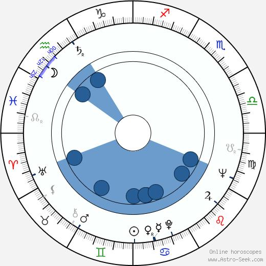 Lauri Lammela wikipedia, horoscope, astrology, instagram
