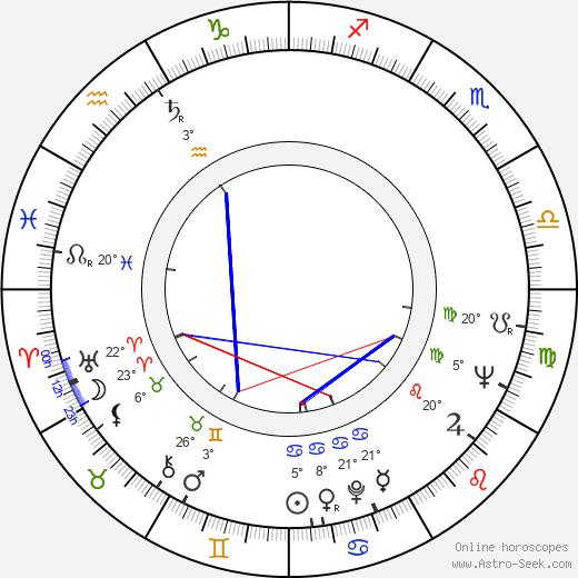 Mario Cid birth chart, biography, wikipedia 2020, 2021