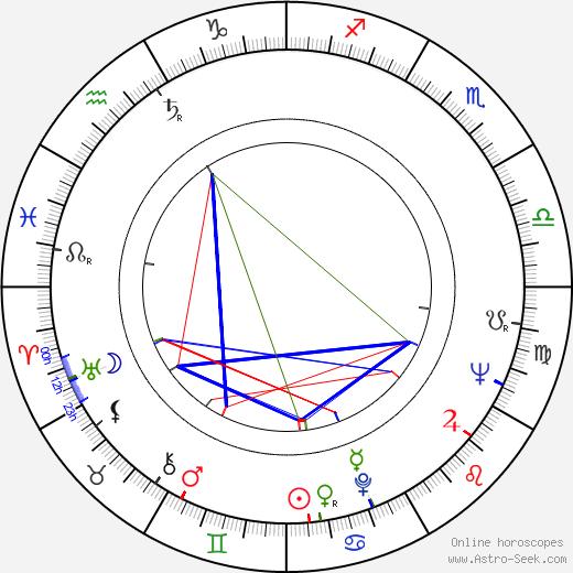 Mario Cid birth chart, Mario Cid astro natal horoscope, astrology