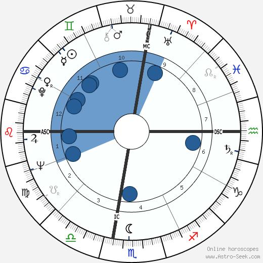 Mario Cuomo wikipedia, horoscope, astrology, instagram