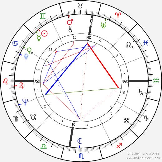 Марио Куомо Mario Cuomo день рождения гороскоп, Mario Cuomo Натальная карта онлайн