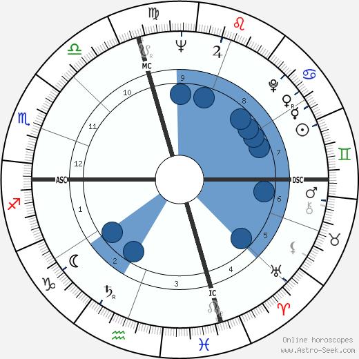 Marisa Pavan wikipedia, horoscope, astrology, instagram