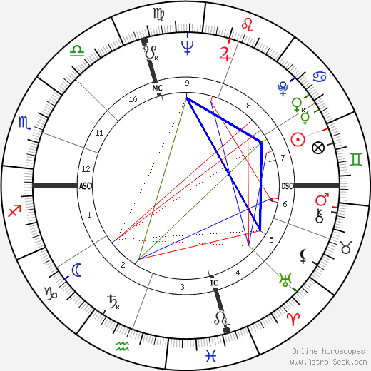 Marisa Pavan astro natal birth chart, Marisa Pavan horoscope, astrology