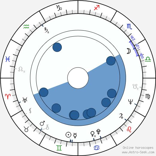 Miloš Horanský wikipedia, horoscope, astrology, instagram