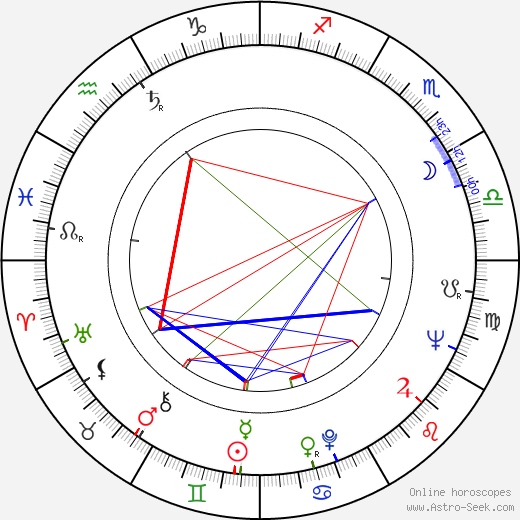 Miloš Horanský astro natal birth chart, Miloš Horanský horoscope, astrology