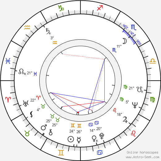Miroslav Zounar birth chart, biography, wikipedia 2018, 2019