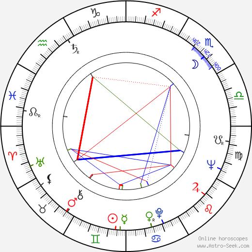 Miroslav Zounar astro natal birth chart, Miroslav Zounar horoscope, astrology