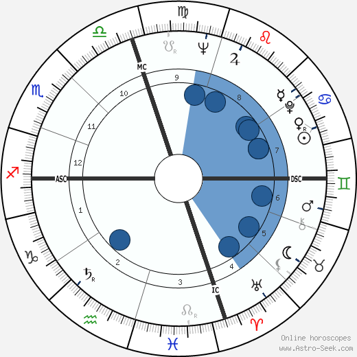Pat Morita wikipedia, horoscope, astrology, instagram