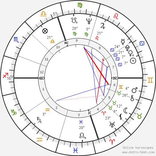 Pat Morita birth chart, biography, wikipedia 2020, 2021