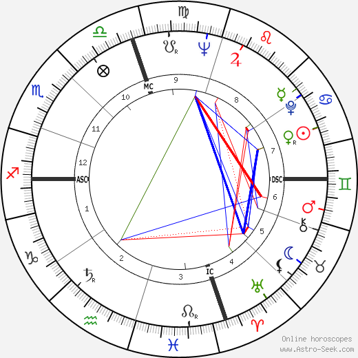 Pat Morita birth chart, Pat Morita astro natal horoscope, astrology