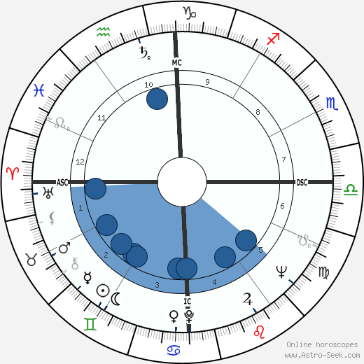 Peter Balin horoscope, astrology, sign, zodiac, date of birth, instagram
