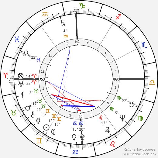 Peter Balin birth chart, biography, wikipedia 2018, 2019