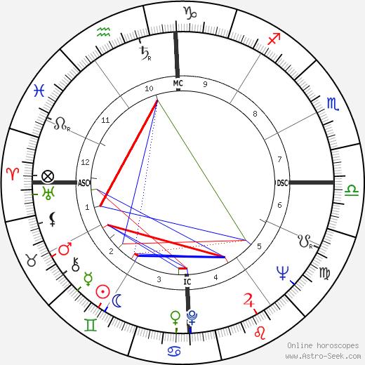 Peter Balin astro natal birth chart, Peter Balin horoscope, astrology