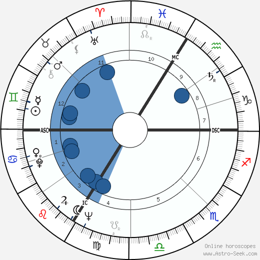 Philipp Jenninger wikipedia, horoscope, astrology, instagram