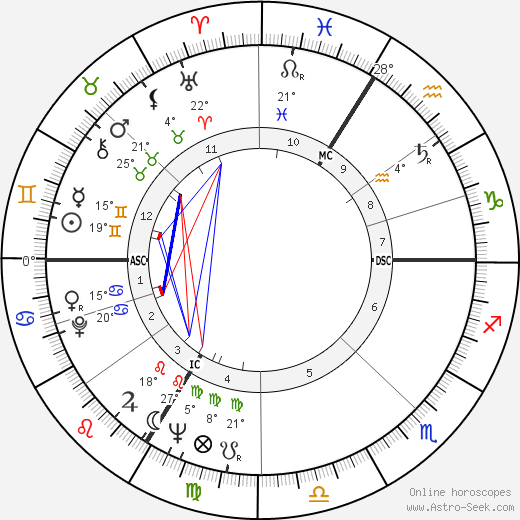 Philipp Jenninger birth chart, biography, wikipedia 2019, 2020