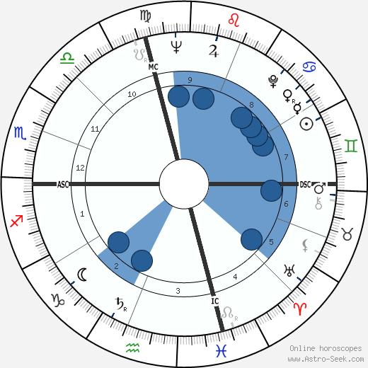 Pier Angeli wikipedia, horoscope, astrology, instagram