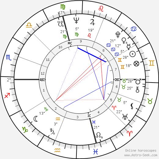 Pier Angeli birth chart, biography, wikipedia 2019, 2020