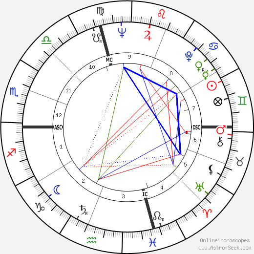 Pier Angeli astro natal birth chart, Pier Angeli horoscope, astrology