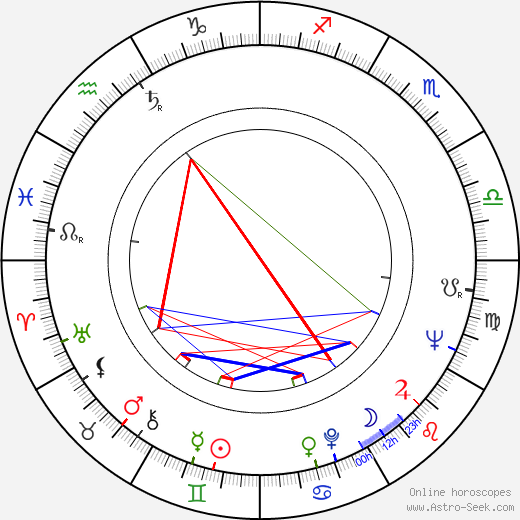Piotr Augustyniak birth chart, Piotr Augustyniak astro natal horoscope, astrology