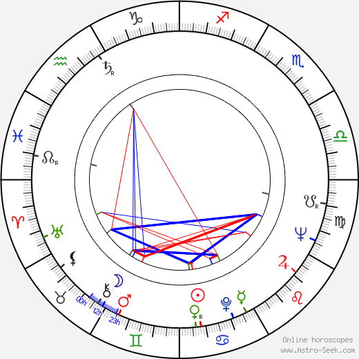 Renata Olárová birth chart, Renata Olárová astro natal horoscope, astrology