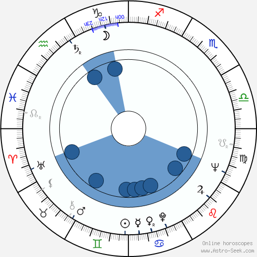 Zózimo wikipedia, horoscope, astrology, instagram