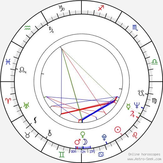 Alena Vránová astro natal birth chart, Alena Vránová horoscope, astrology