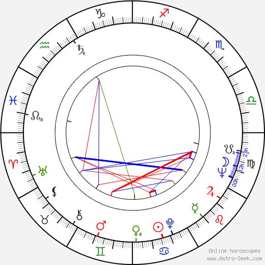 Barbara Loden tema natale, oroscopo, Barbara Loden oroscopi gratuiti, astrologia