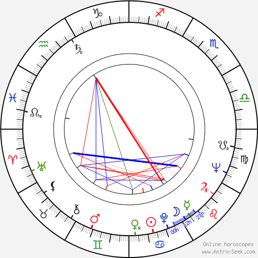 Billy 'Froggy' Laughlin astro natal birth chart, Billy 'Froggy' Laughlin horoscope, astrology