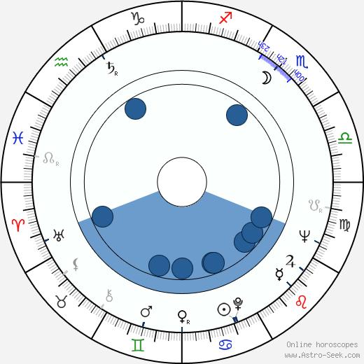 Carlettina wikipedia, horoscope, astrology, instagram