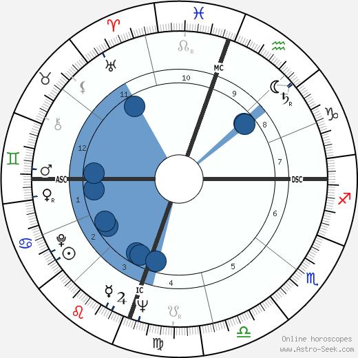 Carol Lee Stuart wikipedia, horoscope, astrology, instagram