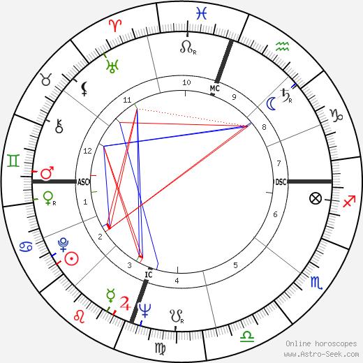 Carol Lee Stuart день рождения гороскоп, Carol Lee Stuart Натальная карта онлайн