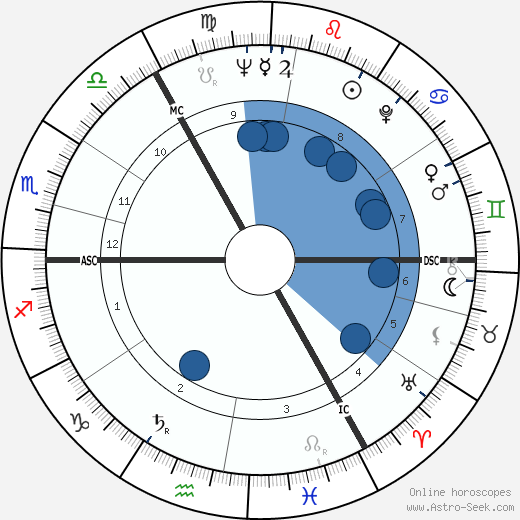 David Blair wikipedia, horoscope, astrology, instagram