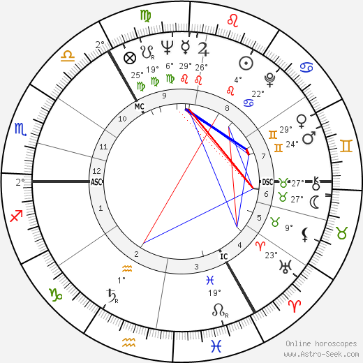 David Blair birth chart, biography, wikipedia 2019, 2020