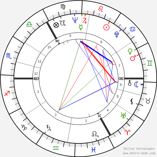David Blair birth chart, David Blair astro natal horoscope, astrology