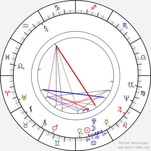 Giuliano Carnimeo tema natale, oroscopo, Giuliano Carnimeo oroscopi gratuiti, astrologia