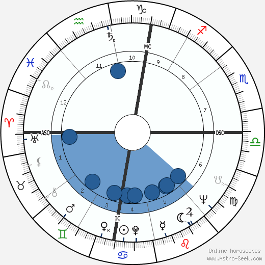 Giuseppe Corradi wikipedia, horoscope, astrology, instagram