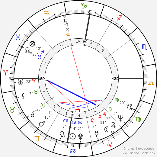Giuseppe Corradi birth chart, biography, wikipedia 2019, 2020