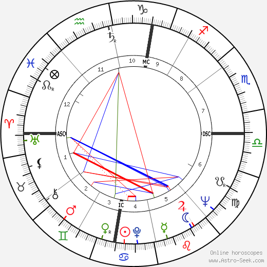 Giuseppe Corradi birth chart, Giuseppe Corradi astro natal horoscope, astrology