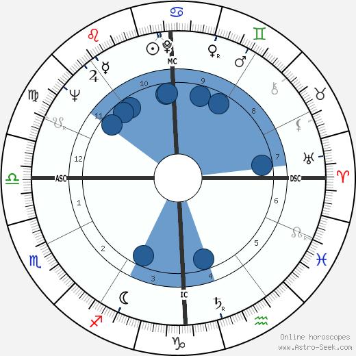 Giuseppe Ferrara wikipedia, horoscope, astrology, instagram