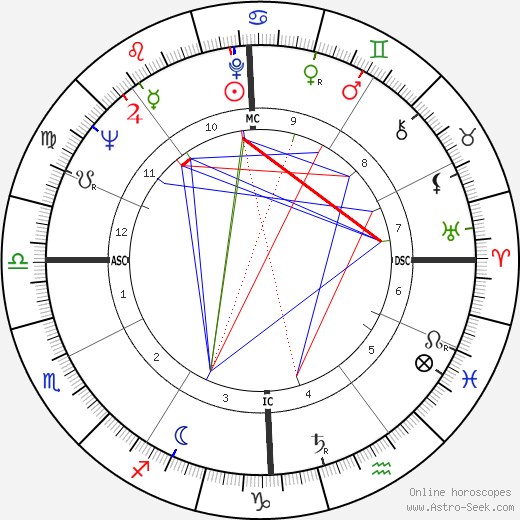 Giuseppe Ferrara birth chart, Giuseppe Ferrara astro natal horoscope, astrology