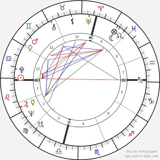 Jack Schwartzman Astro, Birth Chart, Horoscope, Date of Birth