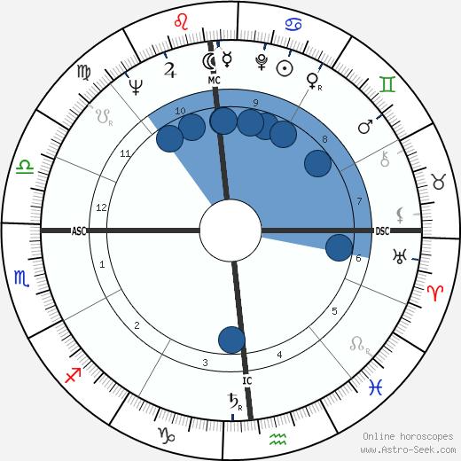John D. Backe wikipedia, horoscope, astrology, instagram