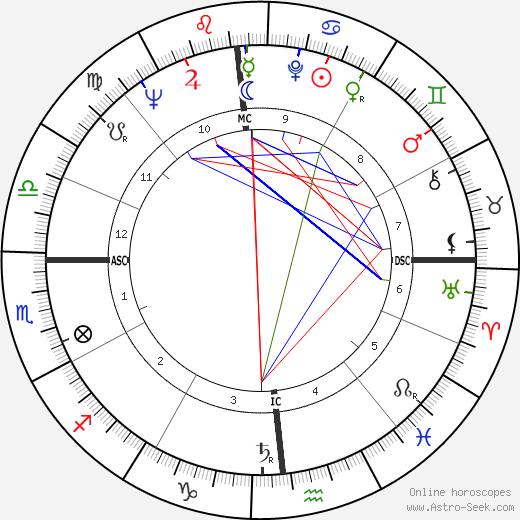 John D. Backe день рождения гороскоп, John D. Backe Натальная карта онлайн