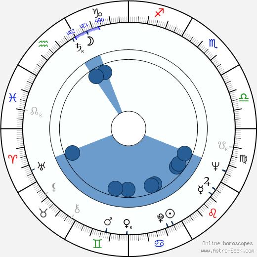 Johnny Kerr wikipedia, horoscope, astrology, instagram