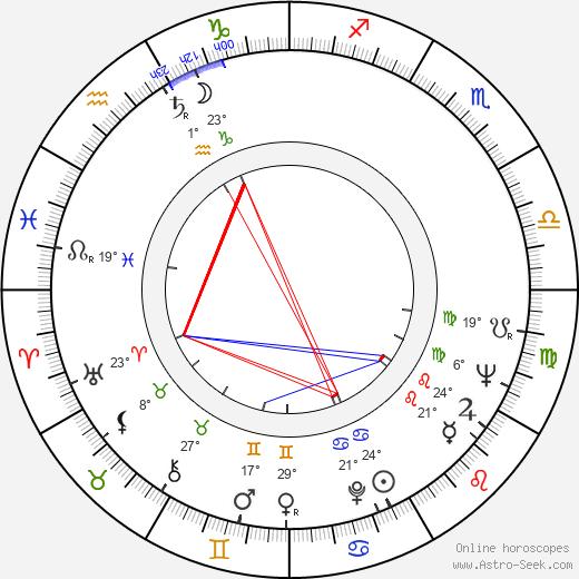 Johnny Kerr birth chart, biography, wikipedia 2019, 2020