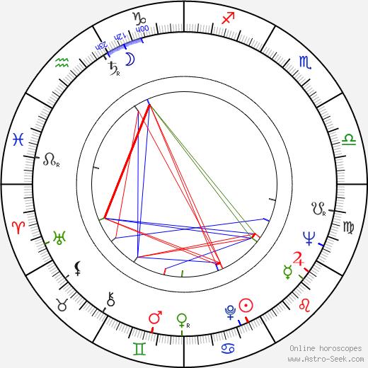 Johnny Kerr astro natal birth chart, Johnny Kerr horoscope, astrology