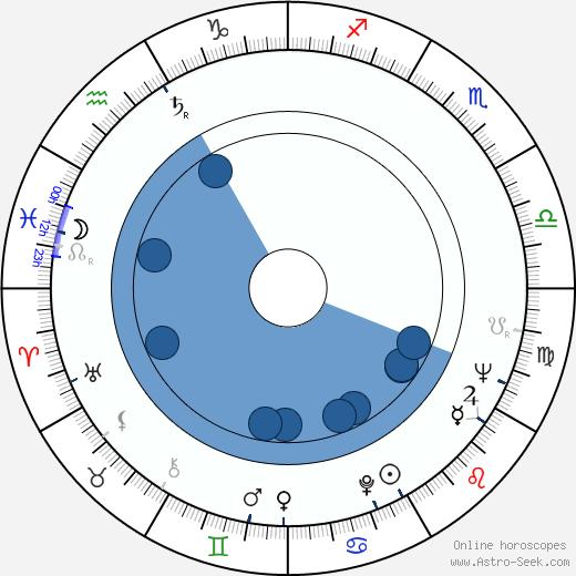 Kaye Stevens wikipedia, horoscope, astrology, instagram
