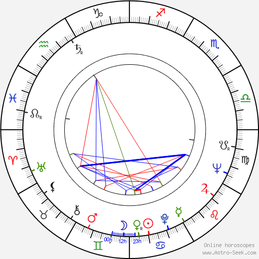 Kenneth McMillan birth chart, Kenneth McMillan astro natal horoscope, astrology