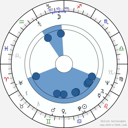 Laerte Morrone wikipedia, horoscope, astrology, instagram